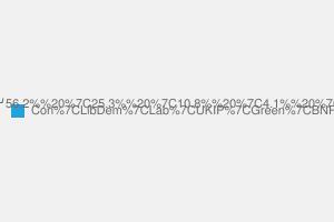 2010 General Election result in Tunbridge Wells